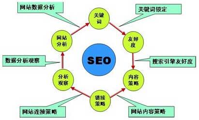 有效的網站優化必須正確采集內容