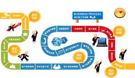 企业网站建设怎么才能紧跟发展趋势脚步