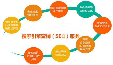 怎样去做好一个新营销型网站优化