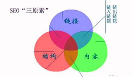 seo網站優化有價值的長尾關鍵詞如何優化