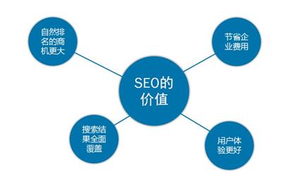 SEO优化推广的思路有哪些